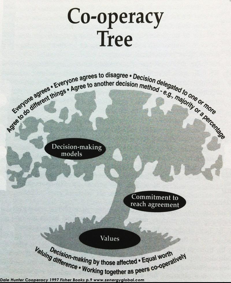 cooperacy-tree.jpg